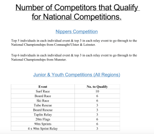 Numbers of qualifiers for National Event - Juniors